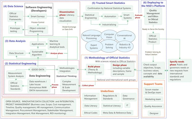 Data Science Model for Official Statistics (DSMOS) based on literature review and after experts' reviews; Source: Author's preparation.