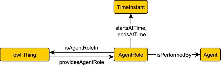 Depiction of the AgentRole pattern.