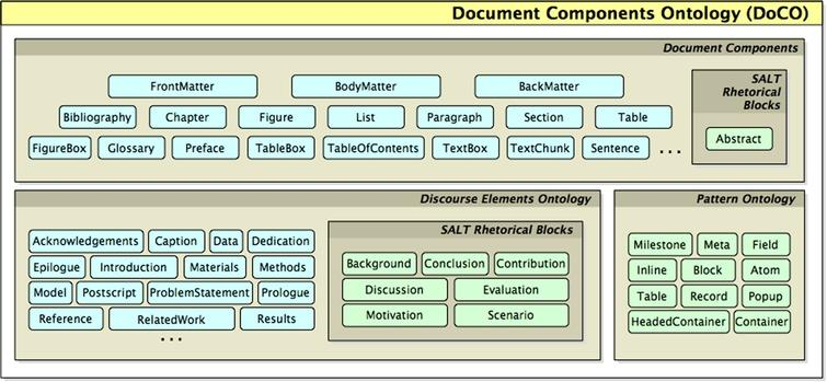 Diagram describing the composition and the classes of the Document Components Ontology (DoCO). Note that only 22 of the 31 DEO classes are shown. For a full list of all the DEO classes and their definitions, see the ontology itself at http://purl.org/spar/deo.