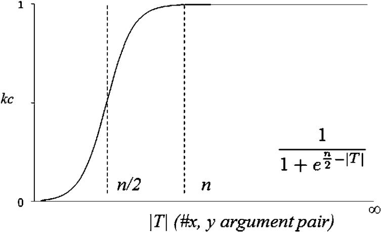 The logistic function modelling knowledge confidence.