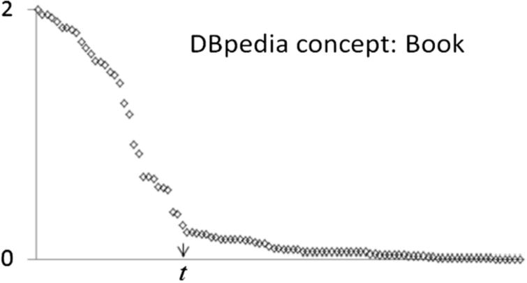 The long-tailed pattern in similarity scores between relations computed using e. t could be the boundary threshold.
