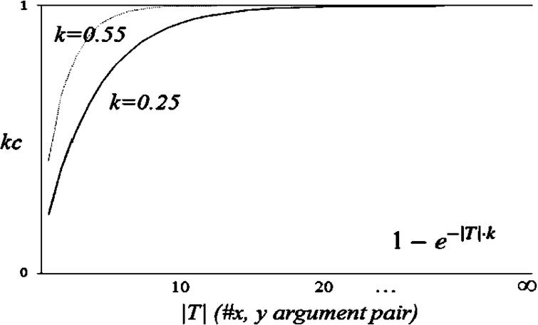 The exponential function modelling knowledge confidence.