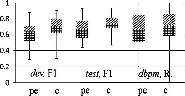Performance ranges on a per-concept basis for dev, test and dbpm. R – Recall, pe – pair equivalence, c – clustering.