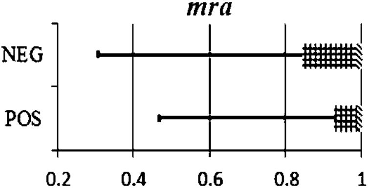 Distribution of mra scores for true positive and true negative examples in dev.
