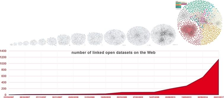 Number of linked open datasets on the Web plotted from 2007 to 2017 with data from [13] and [16].