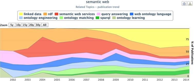 Rexplore showing the evolution of major topics and keywords in the Semantic Web community over the last 14 years [14].