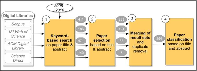 Main steps of the Systematic Mapping Study and their outputs in paper numbers.
