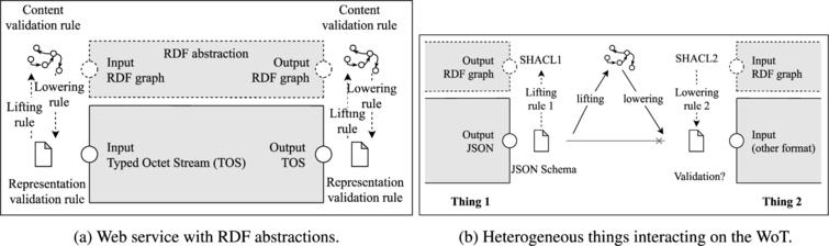 Semantics in the Edge: using RDF abstractions for the content of Web resource.