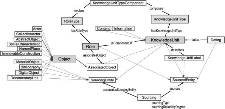 Ontology of the symogih.org project– version 0.2.1.