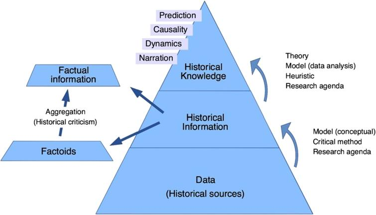 The process of historical knowledge production.