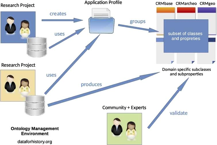 OntoME (ontology management environment) use cases.