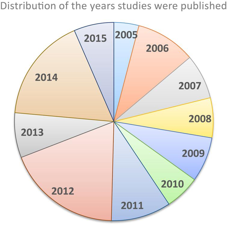 Distribution of the studies by year published.