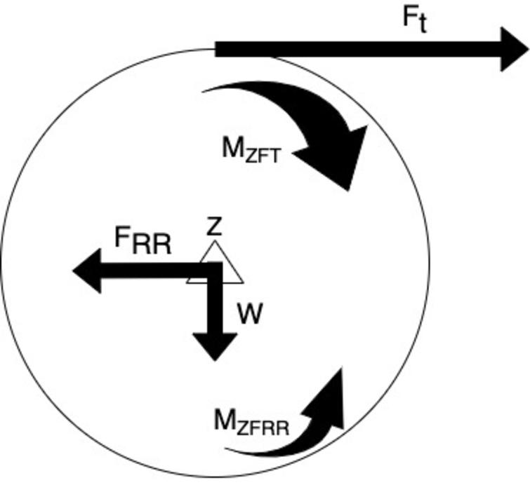 Rolling Resistance Free body diagram where Ft is the tangential fce, V is the angular velocity, and W is the load on the axle Z, FRR is the RR force, MZFT is the moment due to the tangential force, MZFRR is the moment inducing the RR force.
