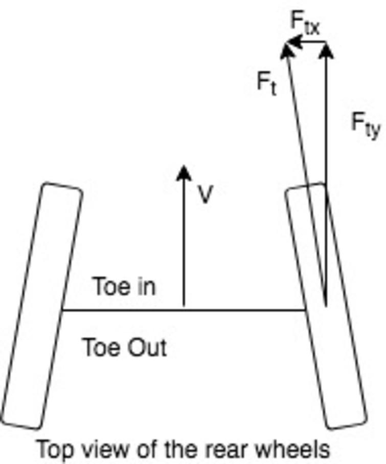 Toe Free Body Diagram, V is velocity, Ft is the tangential force, Ftx is the tangential component in the x-direction, Fty is the tangential component in the y-direction.