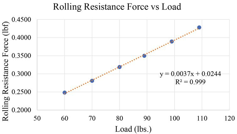 RR Force versus load with a trendline.