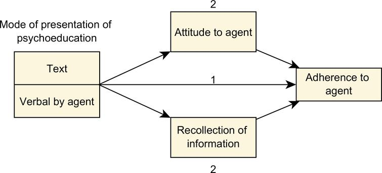 Hypotheses on how mode of presentation will influence adherence via the mediators of attitude towards the virtual agent and recollection of the information.