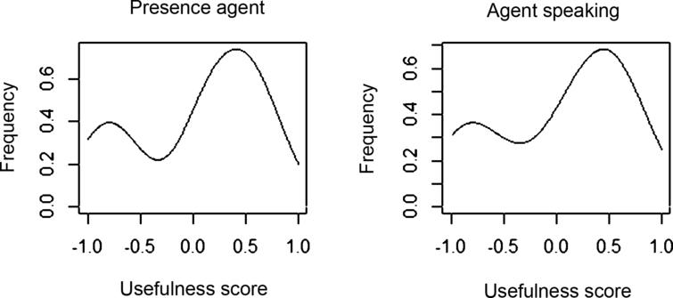 Frequency Histograms of the perceived usefulness of the virtual agent and the fact that it spoke, as quizzed with the statement 'The virtual agent is a useful addition to this exercise' and 'The fact that the virtual agent spoke was a useful addition to this exercise'. -1 corresponds to 'don't agree at all' while 1 corresponds to 'fully agree'.