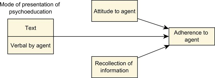 Model showing the result that presentation mode effects adherence to the agent, and attitude to the agent and recollection are extraneous variables.
