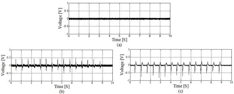 Acquired signals with (a) 1 kHz pure-tone at ECM, (b) 1 kHz pure- tone and mastication noise at ECM, and (c) mastication noise at piezo-electric sensor.