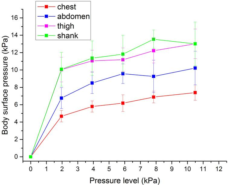 The counter pressure on the body surface at different pressuring levels.
