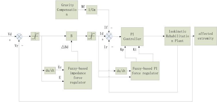 The block diagram of fuzzy impedance control scheme.