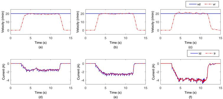 Results of the first part of the isokinetic training experiment. (a) The speed of a lesser torque. (b) The current of a moderate torque. (c) The speed of a larger torque. (d) The current of a lesser torque. (e) The speed of a moderate torque. (f) The current of a larger torque.