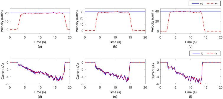 Results of the second part of isokinetic training experiment. (a) The speed that target speed is set to 20 r/min. (b) The speed that target speed is set to 30 r/min. (c) The speed that target speed is set to 40 r/min. (d) The current that target speed is set to 20 r/min. (e) The current that target speed is set to 30 r/min. (f) The current that target speed is set to 40 r/min.