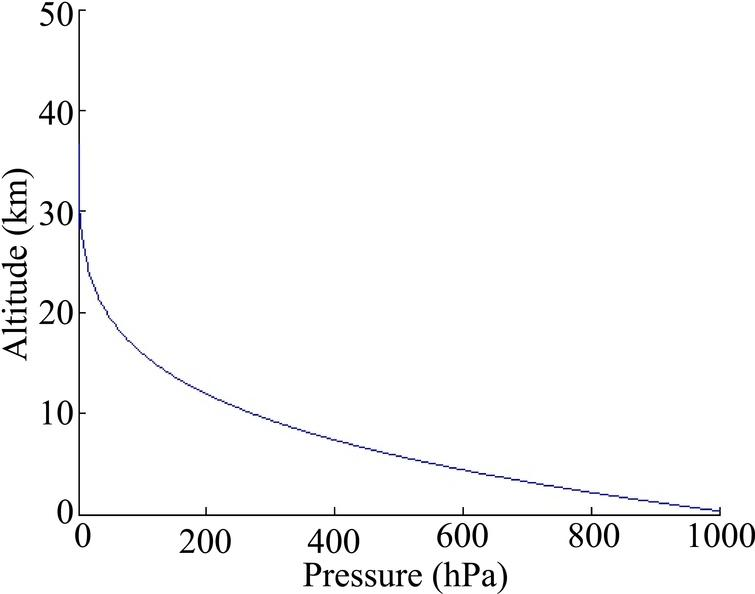 Trend of altitude with air pressure.