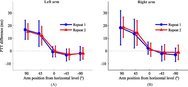 Means and SDs of the PTT change between one arm at different positions (90∘, 45∘, 0∘, -45∘, and -90∘ to the horizontal level) and the other arm at the horizontal level as the reference. (A) PTT change for left arm (right arm at the horizontal level as reference) and (B) PTT change for right arm (left arm at the horizontal level as reference).