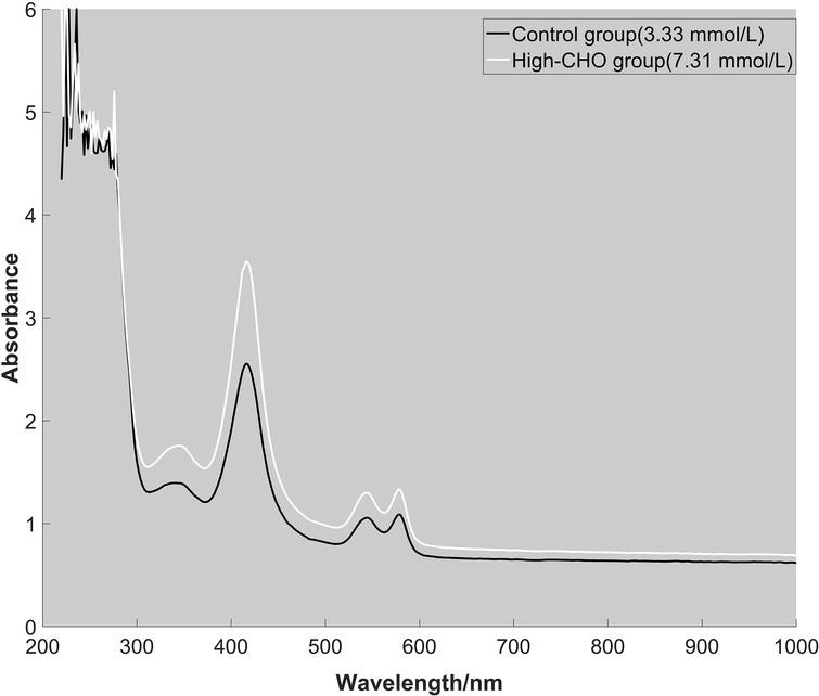 The absorption spectra of two whole blood samples from control group (CHO: 3.33 mmol/L) and high-CHO group (CHO: 7.31 mmol/L).