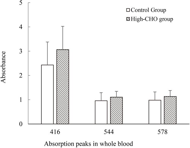 Main absorption peaks (416 nm, 544 nm, 578 nm) from whole blood sample in hyperlipidemia and control groups.