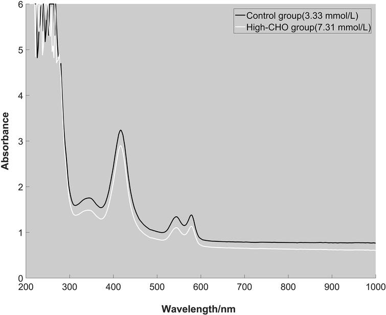 The absorption spectra of two erythrocyte samples from control group (CHO: 3.33 mmol/L) and high-CHO group (CHO: 7.31 mmol/L).