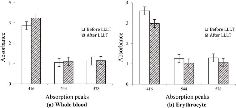 The absorbance of main absorption peaks (416 nm, 544 nm, 578 nm) before and after LLLT (a) the whole blood sample (b) the erythrocyte sample.