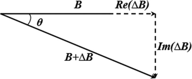 Principle of the phase vector.