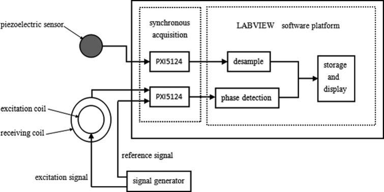 MIPS pulse measurement system.