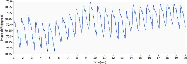 Original phase shift curve for subject 5.