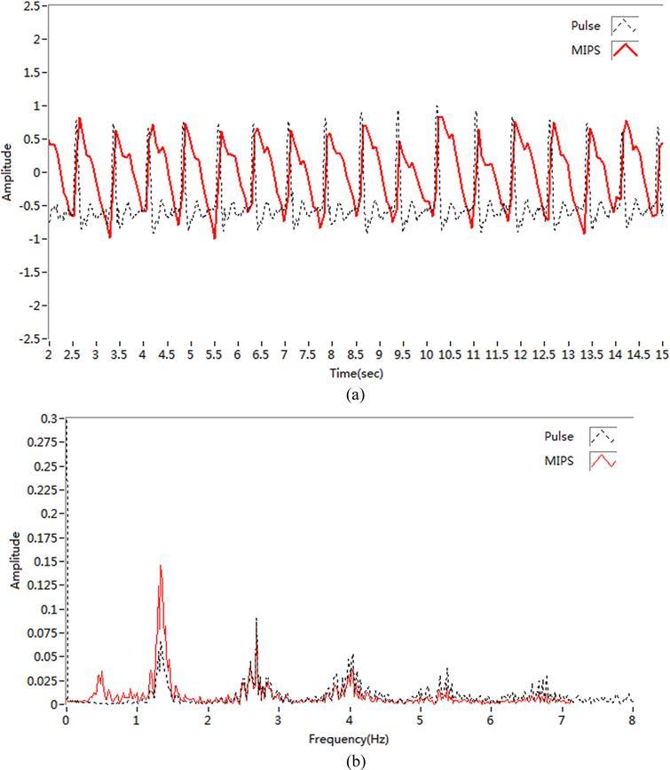 (a) Detection signal; (b) Signal spectrum.