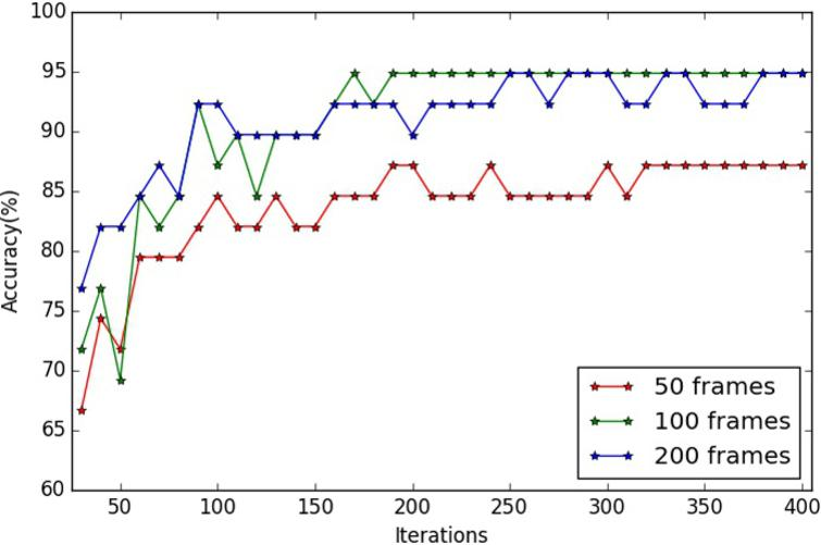 Accuracy rates of different number of iterations on Honda/UCSD.