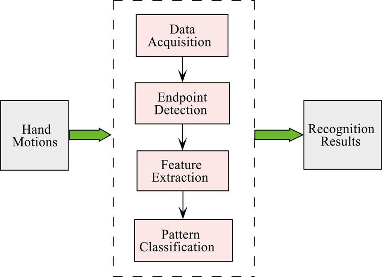 Structure of recognition framework.