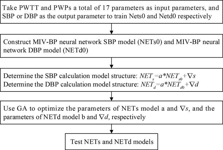 Flow chart of the non-invasive continuous blood pressure measurement models based on the GA-MIV-BP neural network.