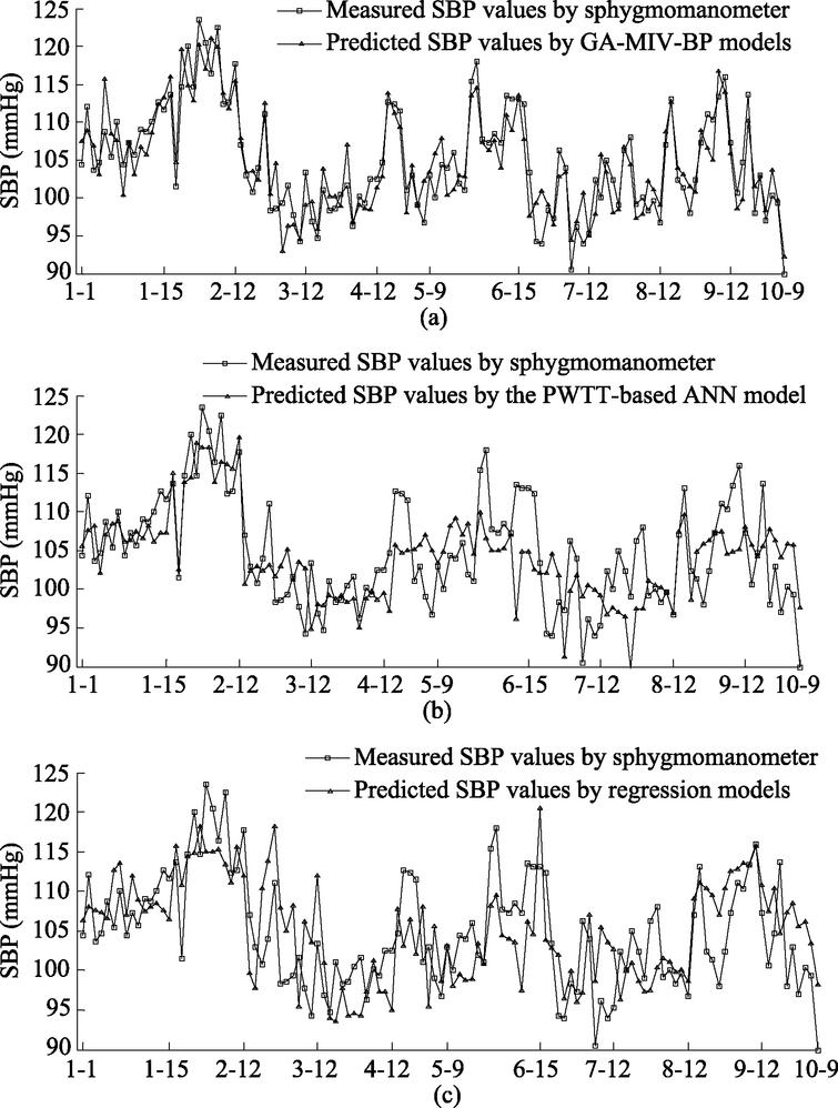 Comparison of predicted and measured values of SBP.