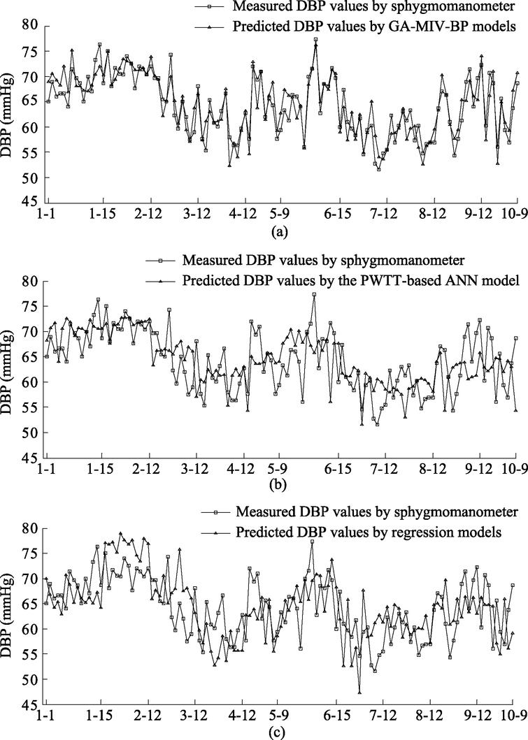 Comparison of predicted and measured values of DBP.