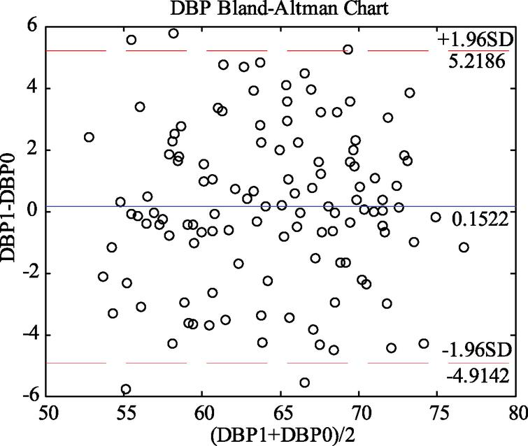 Bland-Altman analysis of predicted and measured DBP values (DBP1 and DBP0).