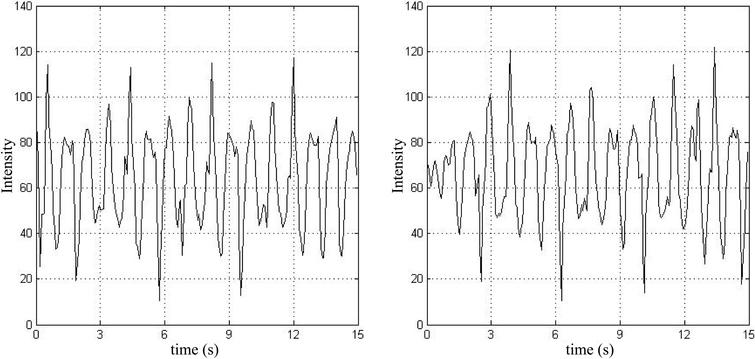Signals after bandpass filter (Left) 765 nm (Right) 880 nm.