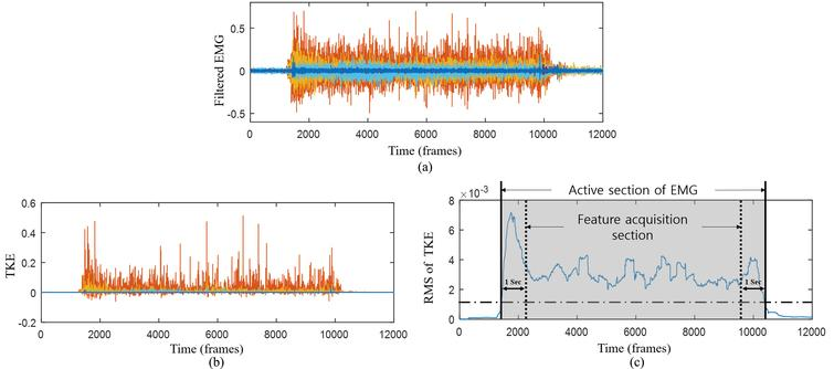 Teager-Kaiser energy (TKE)-based muscle active segmentation process. (a) Filtered EMG signal; (b) TKE; (c) muscle active segmentation and feature vectors acquisition section.
