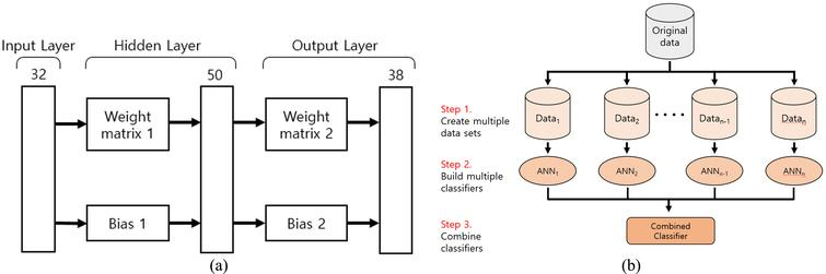 Ensemble learning-based finger language recognition algorithm: (a) structure of artificial neural network; (b) ensemble artificial neural network classifier structure.