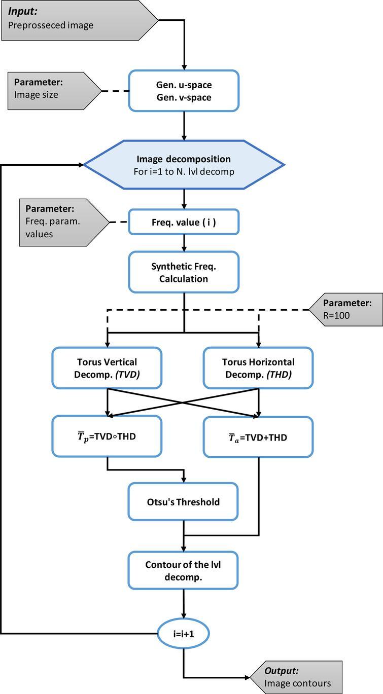 Image decomposition flow chart.