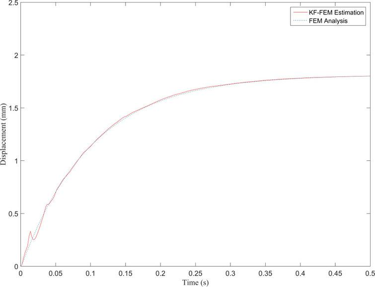 Displacement obtained from FEM and KF-FEM at evaluation point 1.