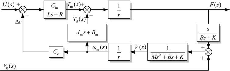 Block diagram of the WDM.