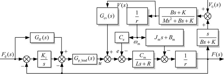 Multiple feedback loop force control strategy for the wire driving system.